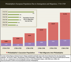 Chart 1. Philadelphia's European Population Due to Immigration and Migration, 1710-1769