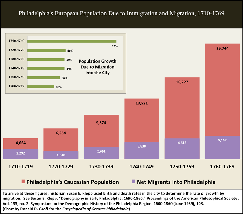 the increasing population of the united states due to immigrants Compared to the total foreign-born population, mexican immigrants were more  top destination metropolitan areas for mexican immigrants in the united states,.