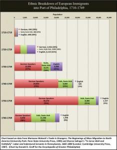 Chart 3. Ethnic Breakdown of Europeans Immigrants into Port of Philadelphia, 1710-1769.