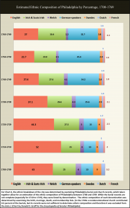Estimated Ethnic Composition of Philadelphia by Percentage, 1700-1769