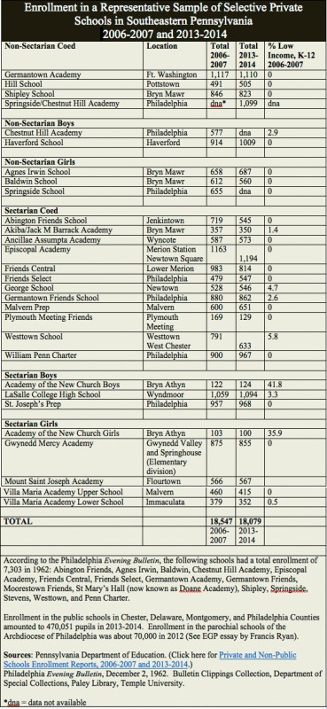 private independent schools encyclopedia of greater philadelphia private schools enrollment