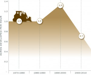 Graph showing the pace of development of the Philadelphia Metropolitan region as a figure of Acres per Hour.