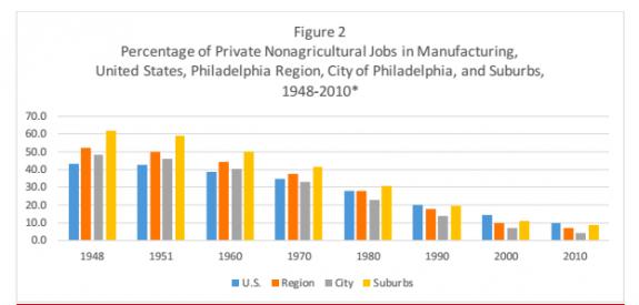 Deindustrialization | Encyclopedia of Greater Philadelphia
