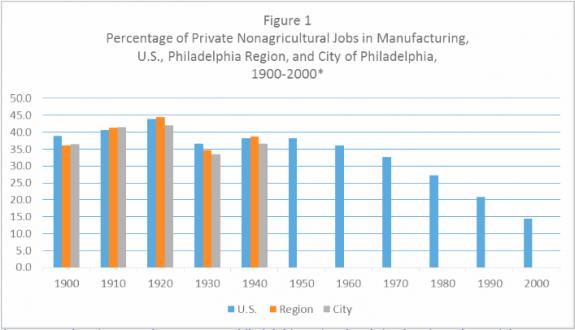 Deindustrialization   Encyclopedia of Greater Philadelphia