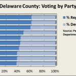 a chart indicating a shift between a majority Republican voter base to a majority Democratic voter base in Delaware County between the years 1980 and 2016.