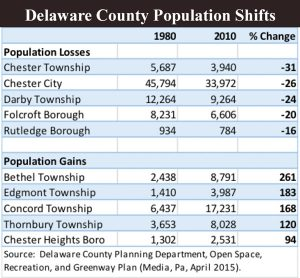 a chart indicating population shifts in various Delaware County municipalities between 1980 and 2010