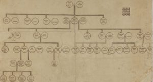 Admiral Sir William Penn's Family Tree Featuring his Son William Penn, the Founder of the Pennsylvania Colony.