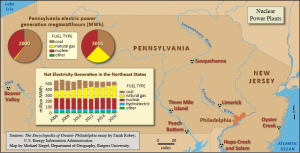 A map showing Philadelphia and New Jersey with nuclear power plant locations marked. Charts and graphs show electric power generation by fuel source since the year 2000.