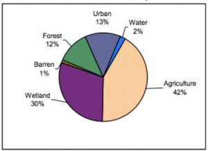Color pie chart depicting land use patterns in Salem County as of 2002.